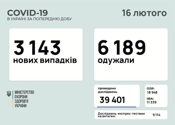 статистика 16 февраля