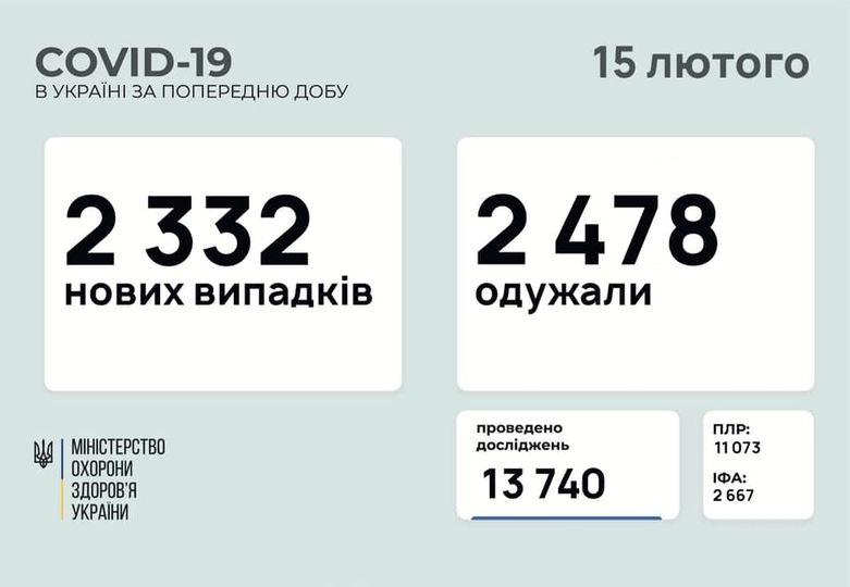 статистика на 15.02