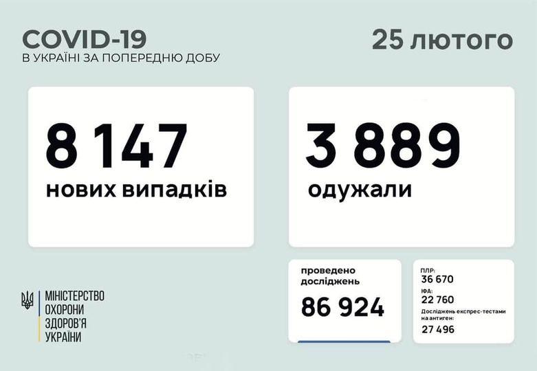 статистика 25.02