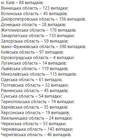 За сутки в Украине выявили 2141 новый случай коронавируса - уровень заболеваемости идет на спад