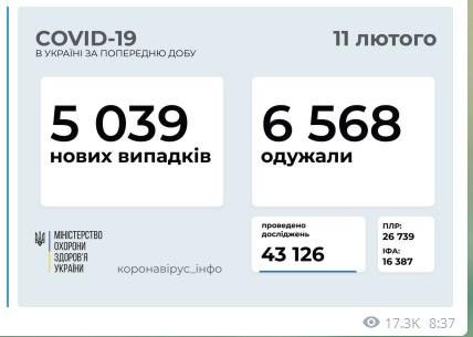 В Украине за сутки обнаружили более пяти тысяч новых случаев коронавируса