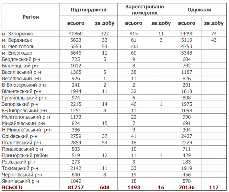 Количество выявленных случаев заболевания коронавирусом в области продолжает расти