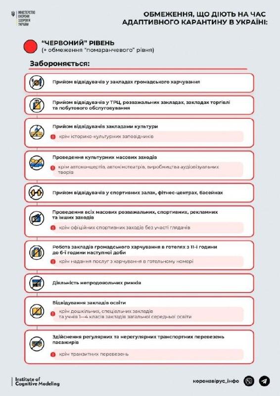 """С завтрашнего дня Запорожье официально в """"красной"""" зоне: как будут работать школы и сады"""