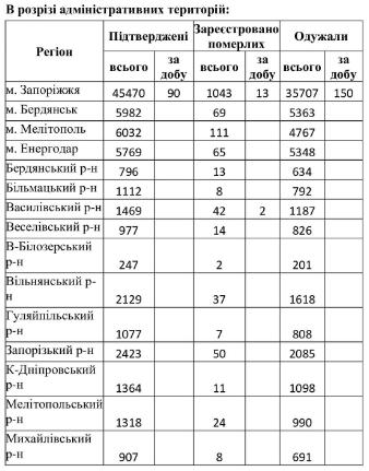 Стало известно, сколько жизней унес коронавирус в Запорожской области