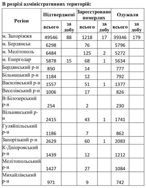 Больше всего от COVID-19 умерло пациентов в Запорожье