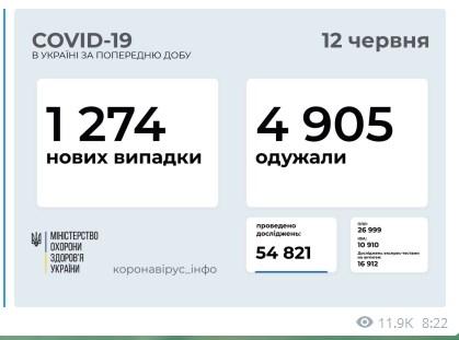 В Украине выявили 1 274 новых случая коронавируса