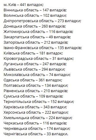 В Украине зафиксировали более четырех тысяч новых случаев коронавируса