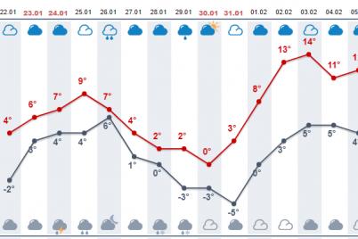20-uzhe-ne-budet-fevral-prineset-ukrainczam-anomalnoe-teplo.png