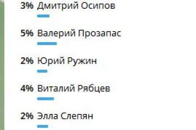 49-oproshennyh-zaporozhczev-podderzhali-kandidata-v-mery-zaporozhya-vitaliya-tishechko.jpg