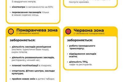 adaptivnyj-karantin-kakie-izmeneniya-zhdut-zaporozhczev-s-1-avgusta.jpg