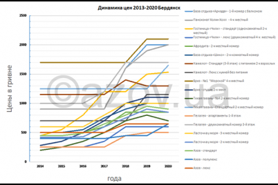 berdyansk-kak-menyalis-czeny-na-otdyh-s-2014-po-2020-gody-infografika.png