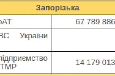 berdyansk-tokmak-i-koloniya-v-sele-belenkoe-mogut-ostatsya-bez-tepla-v-otopitelnyj-sezon.png
