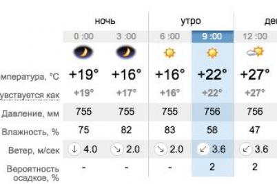 beri-ventilyator-s-soboj-kakaya-segodnya-pogoda-v-zaporozhe-i-na-kurortah-azovskogo-morya.png