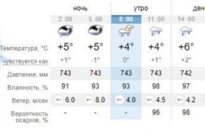 bez-zonta-ne-vyhodi-kakaya-pogoda-zhdet-segodnya-zaporozhczev-1.jpg