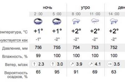 bez-zonta-ne-vyhodi-kakaya-pogoda-zhdet-zaporozhczev-na-vyhodnyh.png