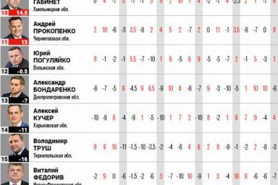 bogovin-prinimaet-zaporozhskuyu-oblast-nahodyashhuyusya-v-samom-nizu-rejtinga-regionov.jpg