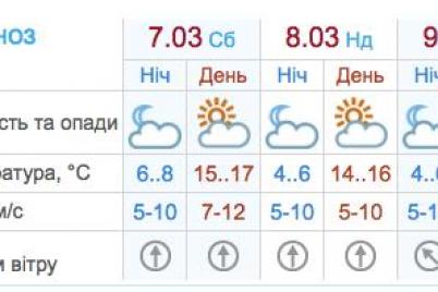 brat-li-zontik-kakaya-pogoda-zhdet-zaporozhczev-na-prazdnichnyh-vyhodnyh.png