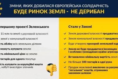bude-rinok-a-ne-deriban-v-d194s-poyasnili-yak-zminivsya-zakon-pro-zemlyu-pislya-pravok-frakczid197.jpg