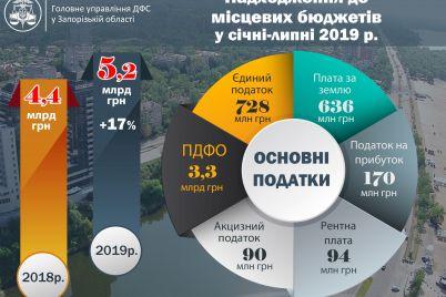 byudzheti-zaporizkih-gromad-otrimali-na-739-miljoniv-bilshe-nizh-minulogo-roku.jpg