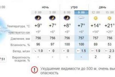 chego-zhdat-kakaya-pogoda-budet-segodnya-v-zaporozhe-1.jpg