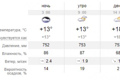 chem-poraduet-pogoda-zhitelej-zaporozhya-na-vyhodnyh.png