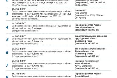 chinovnik-iz-zaporozhskoj-oblasti-popal-v-top-10-korrupczionnyh-narushitelej.png