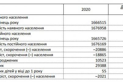 chiselnist-naselennya-zaporizkod197-oblasti-prodovzhud194-skorochuvatisya.jpg