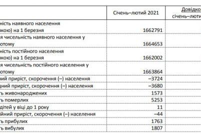 chislennost-naseleniya-zaporozhskoj-oblasti-sokrashhaetsya-ezhemesyachno.jpg
