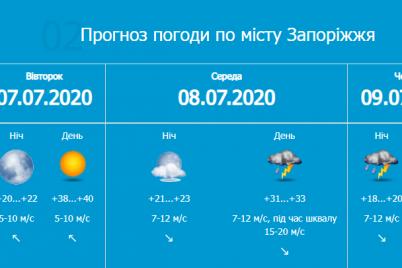 chrezvychajnaya-zhara-grozy-i-nemnogo-dozhdej-kakaya-pogoda-zhdet-zaporozhczev-na-sleduyushhej-nedele.png