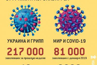 chto-strashnee-dlya-ukrainy-koronavirus-ili-gripp-statistika-moz-i-voz-1.jpg