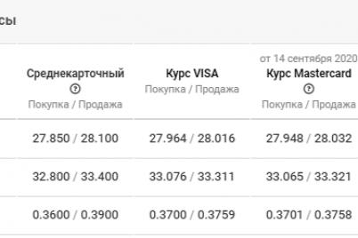 chto-zhdat-ot-kursa-valyut-v-zaporozhe-na-15-sentyabrya.png