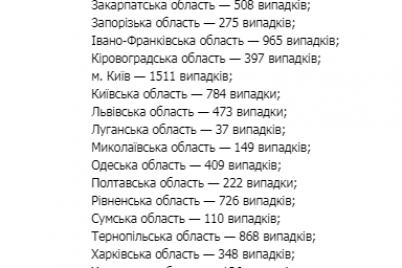 covid-19-kak-za-sutki-izmenilas-situacziya-v-zaporozhskoj-oblasti.png