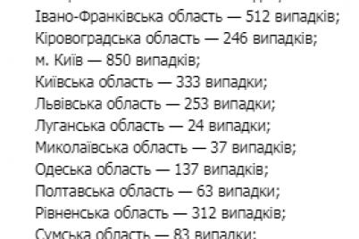 covid-19-moz-opublikovalo-dannye-o-novyh-sluchayah-po-oblastyam-ukrainy.png