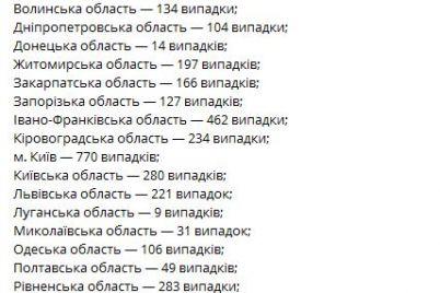 covid-19-novye-sluchai-v-zaporozhskoj-oblasti-i-dannye-moz-po-regionam.jpg