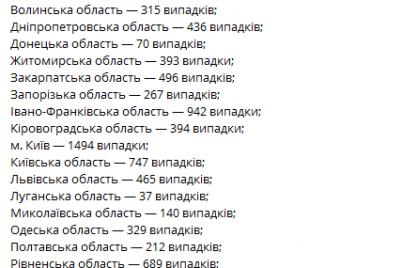 covid-19-tempy-rasprostraneniya-po-zaporozhskoj-oblasti-i-regionam-na-2-maya.png