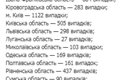 covid-19-v-oblastyah-kak-izmenilas-situacziya-za-sutki.png