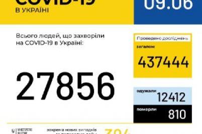 covid-19-v-ukrad197ni-zmenshennya-kilkosti-vipadkiv-pyatij-den-pospil.jpg