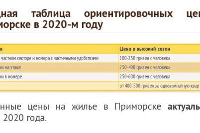czeny-na-otdyh-u-morya-v-zaporozhskoj-oblasti-vyrosli.jpg
