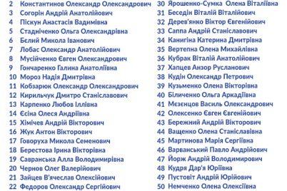 d194vropejska-solidarnist-oprilyudnila-spisok-kandidativ-v-deputati-zaporizkod197-miskod197-radi.jpg