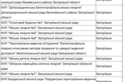de-v-zaporizkij-oblasti-roztashovuvatimutsya-koronavirusni-skriningovi-czentri.jpg