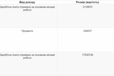 deputat-oblastnogo-soveta-i-chlen-byudzhetnoj-komissii-zadeklariroval-dohod-v-20-millionov-griven.png