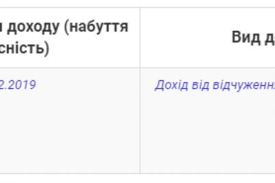 deputat-zaporozhskogo-oblsoveta-prodal-nedvizhimost-na-864-tysyachi-griven.png