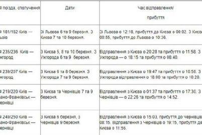 dlya-udobstva-ukrzaliznyczya-naznachila-dopolnitelnye-poezda-k-8-marta-1.jpg