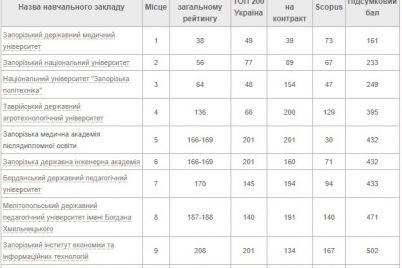 do-kembridzha-daleko-rejting-vuzov-zaporozhya-1.jpg