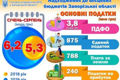 dohodi-misczevih-byudzhetiv-zaporizkod197-oblasti-zrosli-na-887-miljoniv.jpg