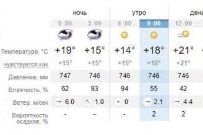 dolgo-ne-pokupaeshsya-pogoda-v-zaporozhe-i-na-kurortah-azovskogo-morya-na-10-iyulya-1.jpg