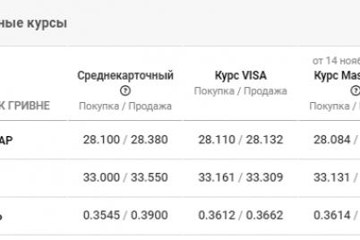 dollar-skoro-upadet-nizhe-28-kurs-valyut-v-zaporozhe-na-16-noyabrya.png
