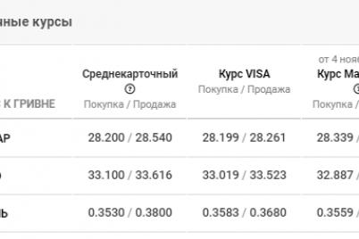dollar-stremitelno-padaet-kurs-valyut-v-zaporozhe-na-6-noyabrya.png