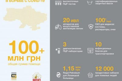 dopomoga-fondu-vadima-novinskogo-na-borotbu-z-covid-19-perevishhila-100-mln-grn.jpg