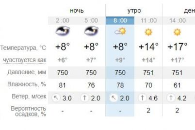dostavaj-kedy-kakaya-pogoda-zhdet-segodnya-zaporozhczev-1.jpg